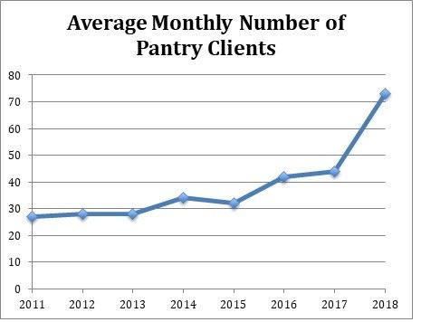 pantry clients